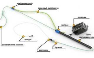 Донная снасть для ловли на течении: устройство и конструкция